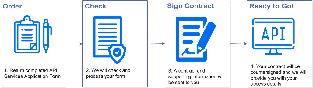 API Services - Order, Check, Sign Contract, Ready to Go!